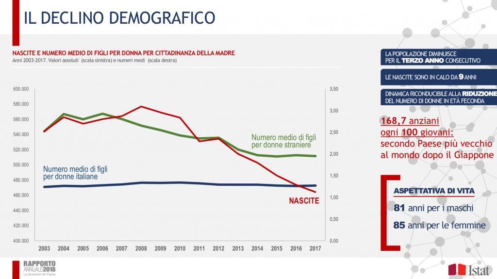 Istat2018