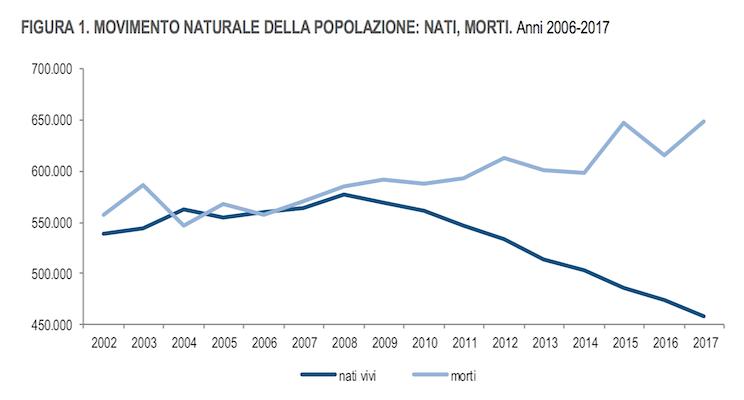 Istat 2018