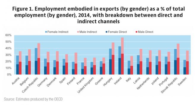 Che impatto ha la globalizzazione sulle differenze di genere?