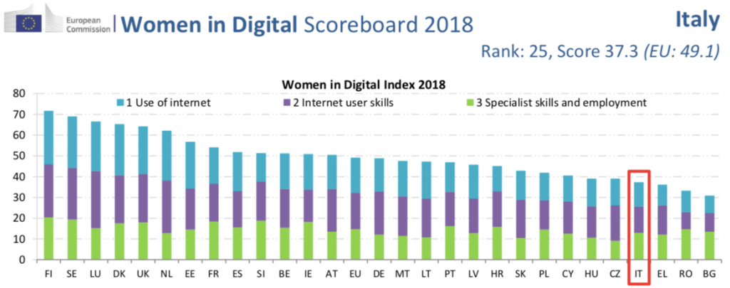 Women in Digital Scoreboard