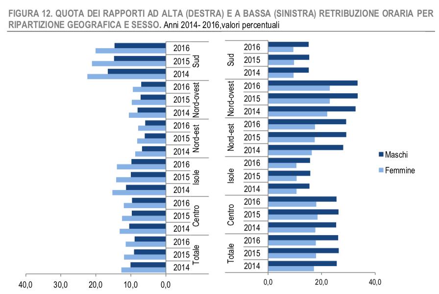 Istat pay gap retribuzione femminile 2016