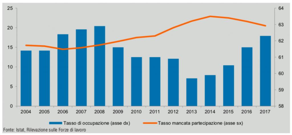Indice composito di Qualità del lavoro per ripartizione geografica. Anni 2010-2017. Italia 2010=100