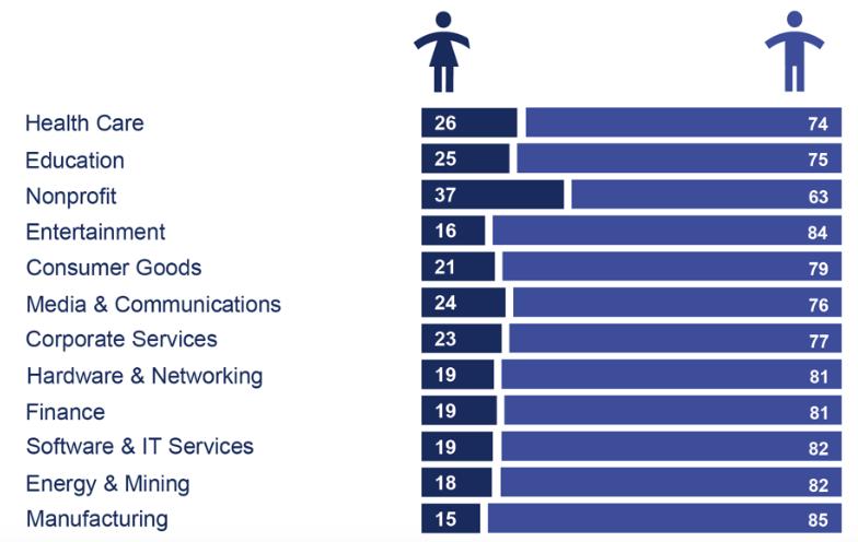 WEF AI gender gap