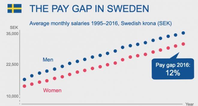 Svezia: le banche nazionali a guida femminile, ma il gender gap è ancora ampio