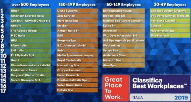 Great Place to Work 2019: dove si lavora meglio?