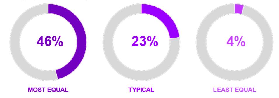 Percentuale di dipendenti dichiarano di non vedere ostacoli all'Innovazione, in contesti aziendali con diverso grado di equità. Fonte: Accenture