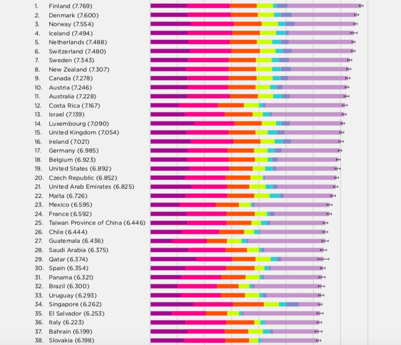 World Happiness Report 2019: La classifica