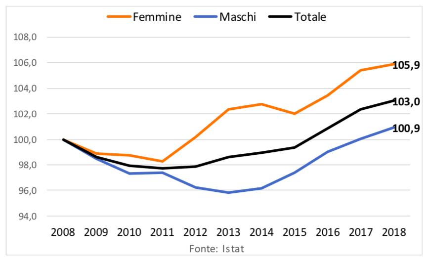 Andamento dell'occupazione in Lombardia