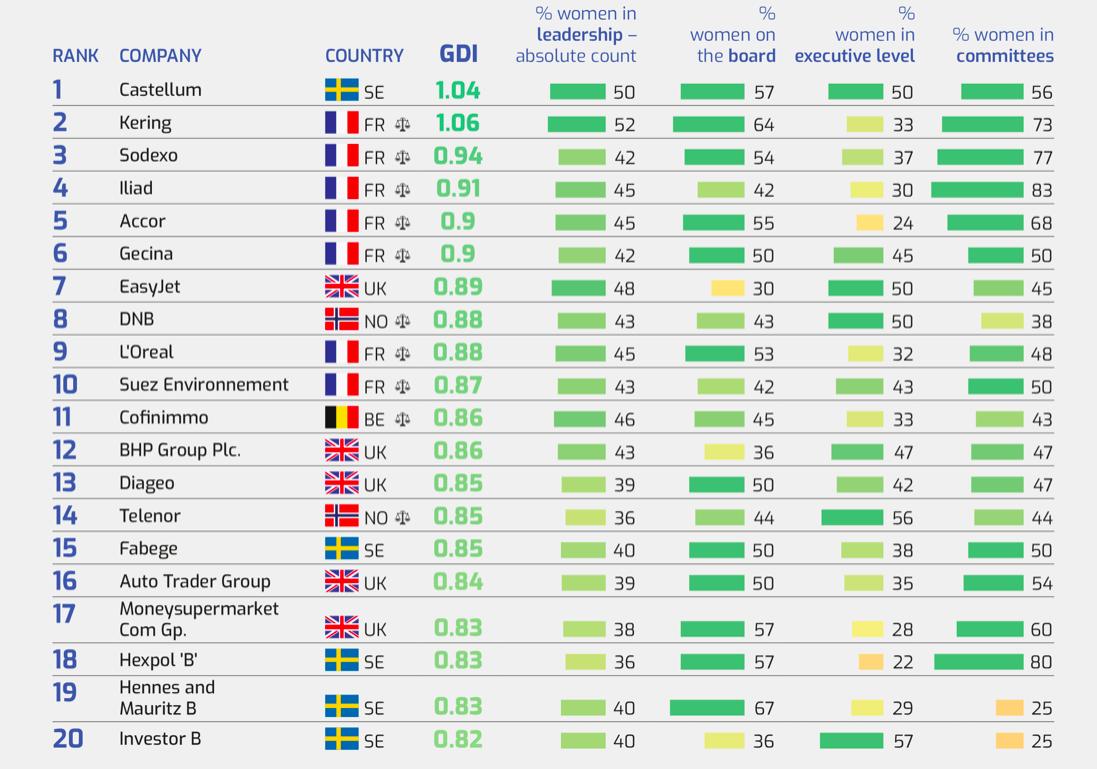 Le prime 20 aziende nella STOXX Europa 600 secondo il Gender Diversity Index