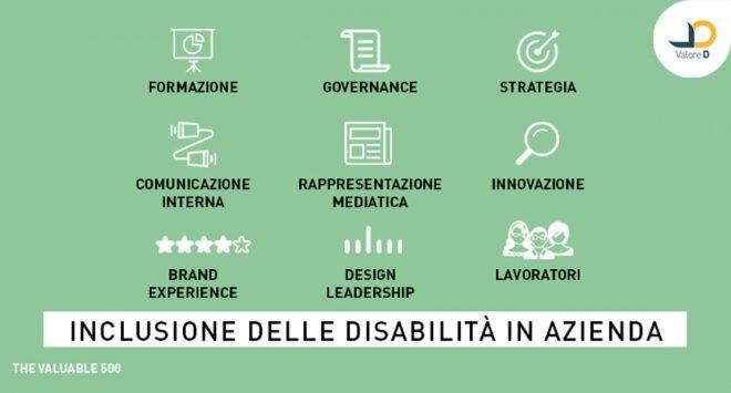 Disabilità: nove punti per l'inclusione in azienda